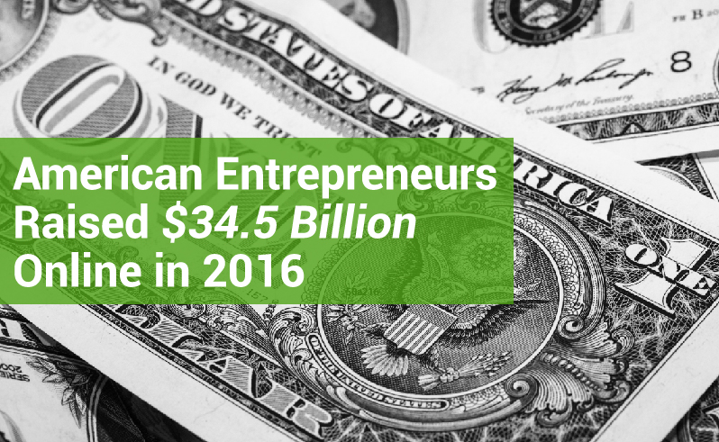 American entrepreneurs raised $34.5 billion in capital online in 2016.