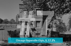 Chicago-Naperville-Elgin, IL - 17.2% Underwater