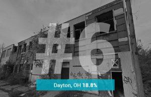 Dayton, OH - 18.8% Underwater