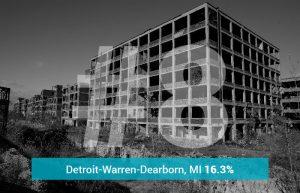 Detroit-Warren-Dearborn, MI - 16.3% Underwater