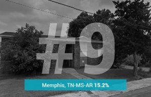 Memphis, TN-MS-AR - 15.2% Underwater